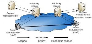 Пример_сети_SIP